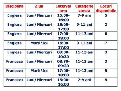 Locuri disponibile cursuri Limba Engleza si Limba Franceza copii